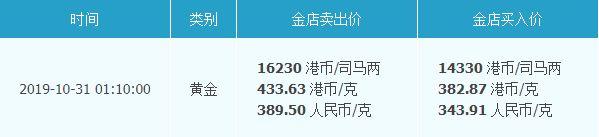 香港黄金多少钱一克 香港黄金价格表