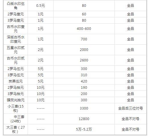 旧版的人民币值多少钱 旧版人民币最全价格表