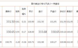 中国黄金价格今天多少一克 现在的黄金市场如何