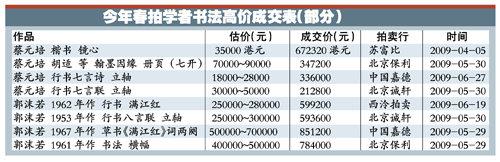 近代學者書法今年有望大熱 價格大幅上升
