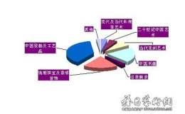 中国当代艺术品市场的春秋命运