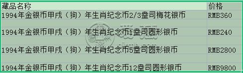 中国甲戌狗年银币的市场价格  回收价格
