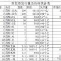 四版币发行量及价格统计表