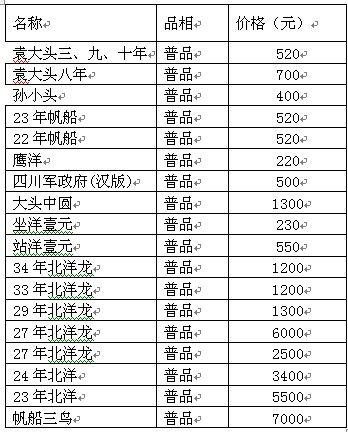 銀元最新價格表及走勢