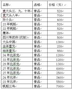 银元最新价格表及走势