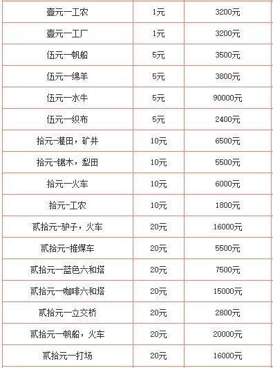 第一套人民幣回收價格表