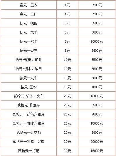 第一套人民币回收价格表(6月最新报价)
