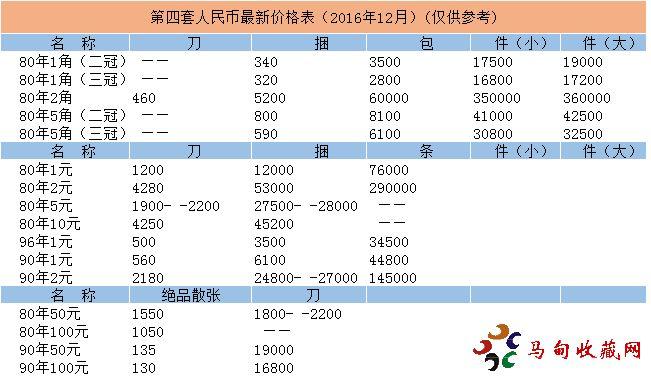 第四套人民币最新价格表(2016年12月)