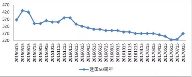 建国钞价格走势分析