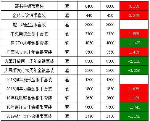 金银纪念币最新行情综述:波动明显,外汇管理局银币上涨