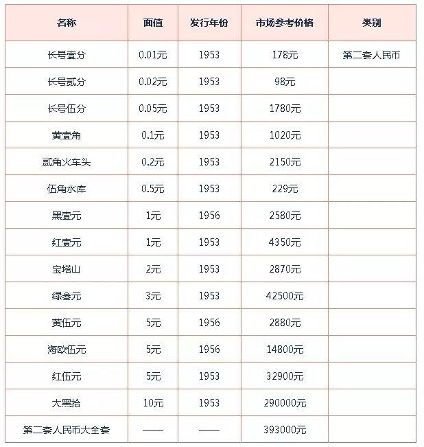 第二套人民币1元价格详情解析 附沈阳回收旧版人民币价格表