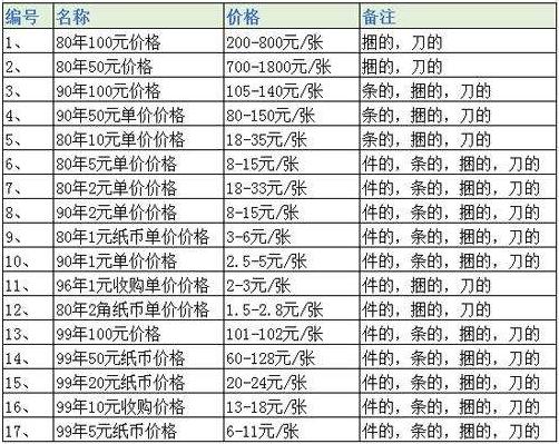 上海<a href='http://www.mdybk.com/' target='_blank'>旧版人民币回收价格表</a>
